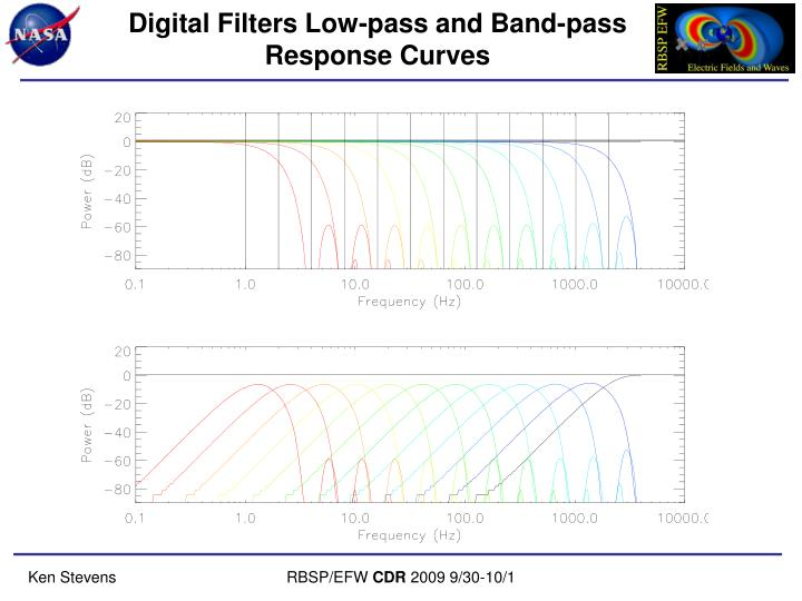 Digital Filters Low-pass and Band-pass Response Curves