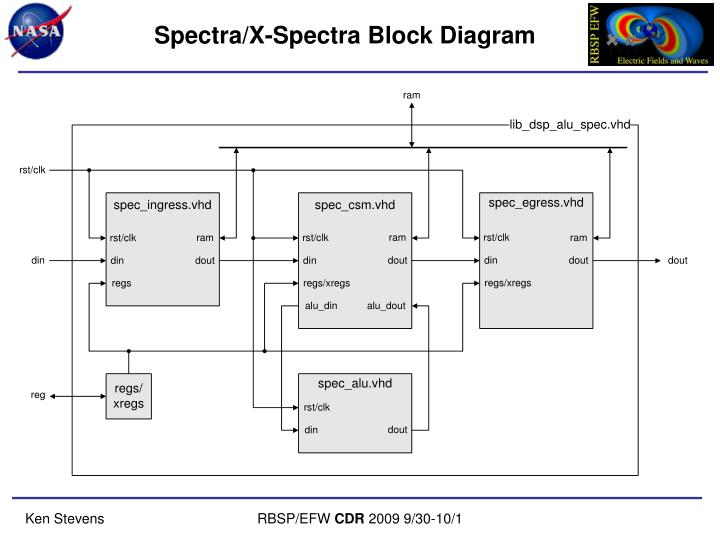 Spectra/X-Spectra Block Diagram