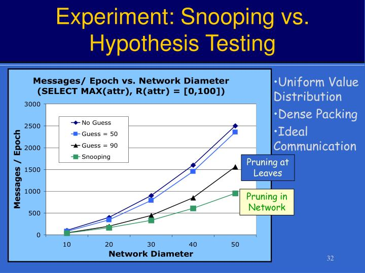 Experiment: Snooping vs. Hypothesis Testing