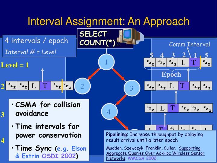 4 intervals / epoch