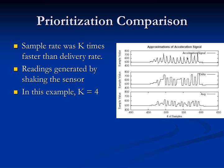 Prioritization Comparison
