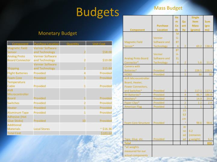 Mass Budget