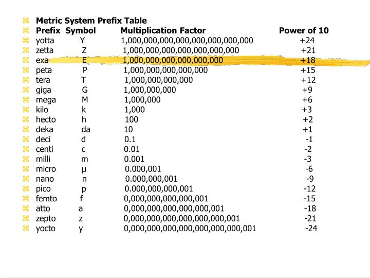 Metric System Prefix Table
