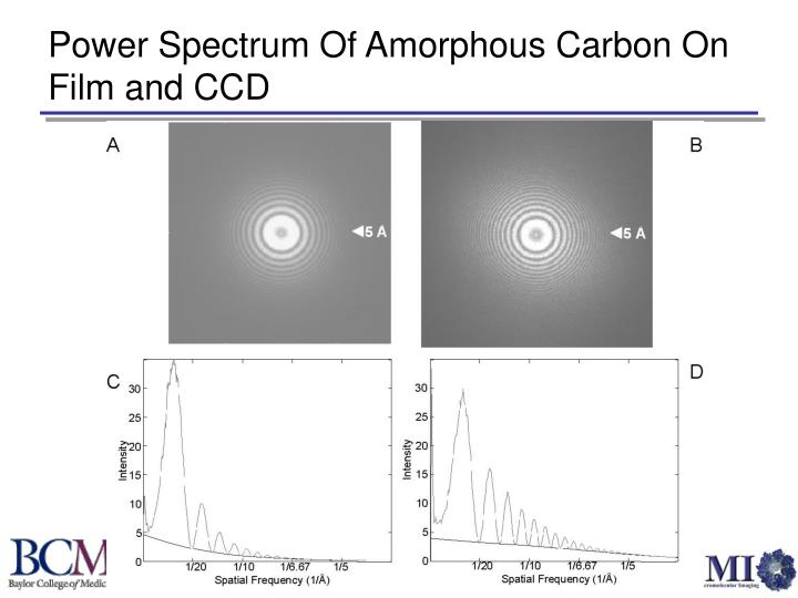 Power Spectrum Of Amorphous Carbon On Film and CCD