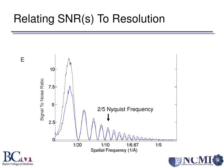 Relating SNR(s) To Resolution