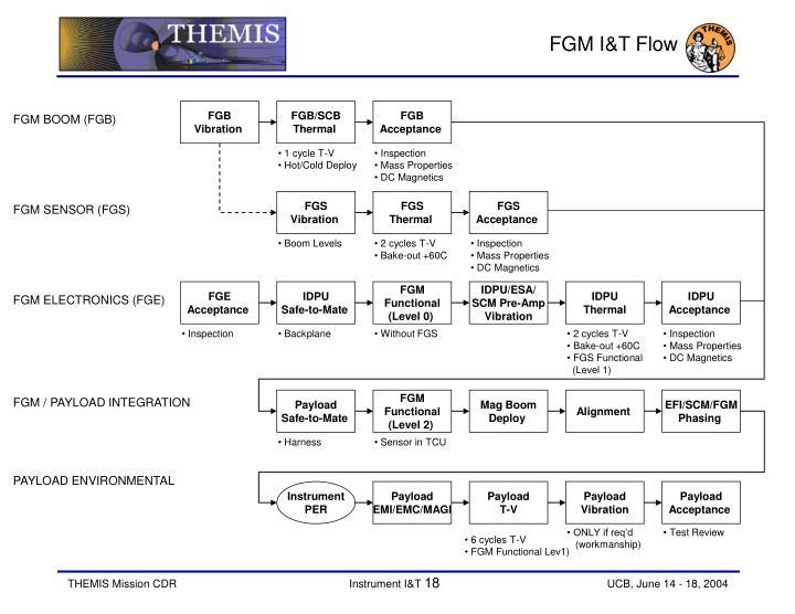 FGM I&T Flow