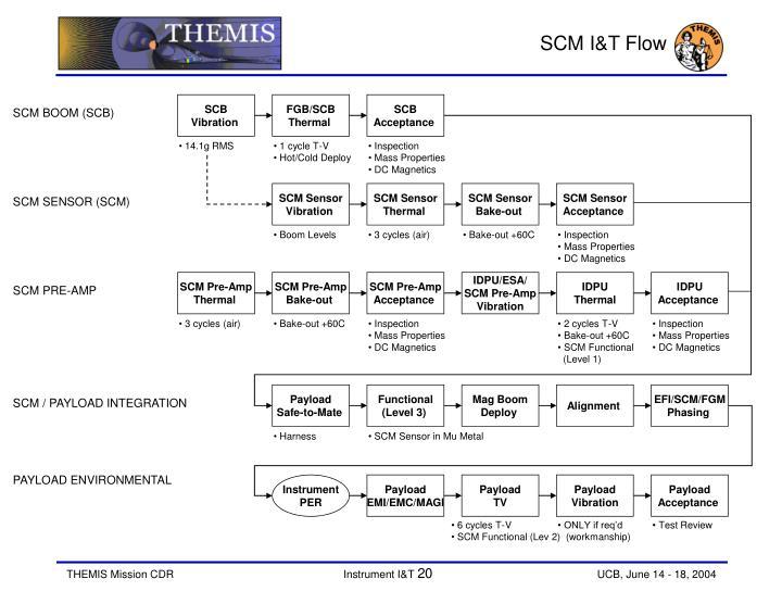 SCM I&T Flow