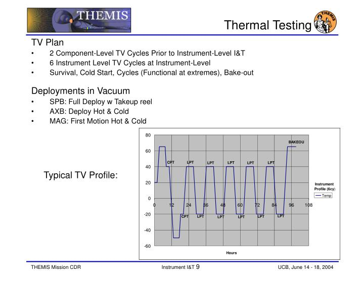 Thermal Testing