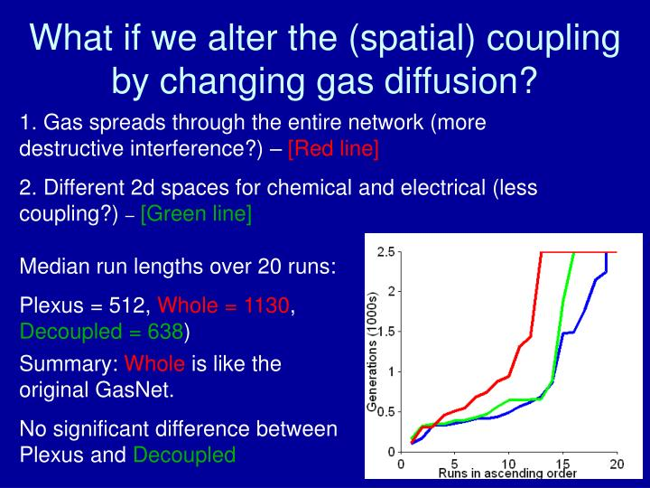 What if we alter the (spatial) coupling by changing gas diffusion?