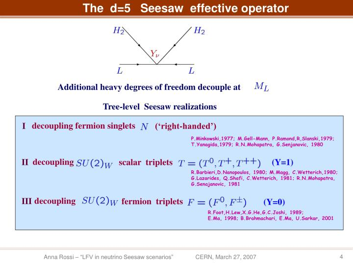 The  d=5   Seesaw  effective operator