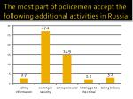 the most part of policemen accept the following additional activities in russia