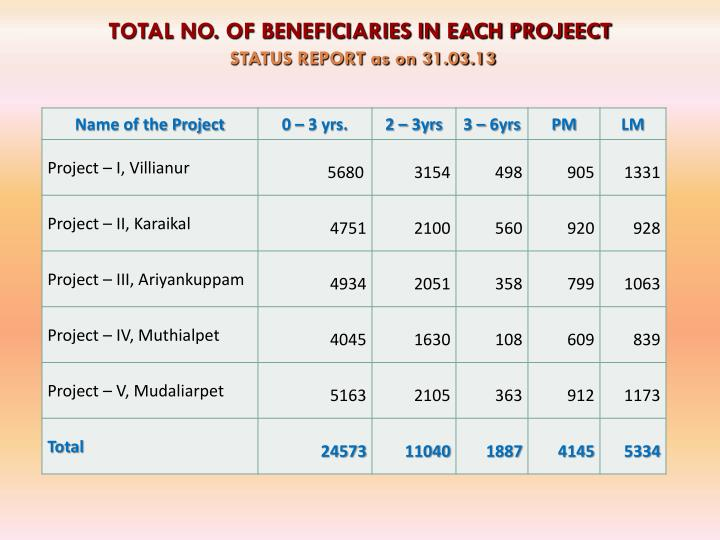 TOTAL NO. OF BENEFICIARIES IN EACH PROJEECT
