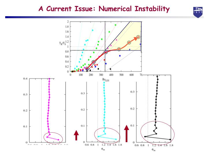 A Current Issue: Numerical Instability