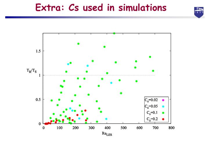 Extra: Cs used in simulations