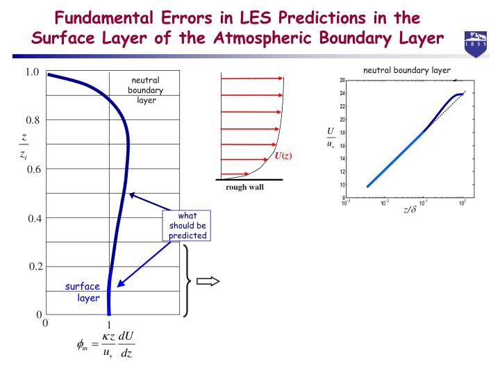 Fundamental errors in les predictions in the surface layer of the atmospheric boundary layer
