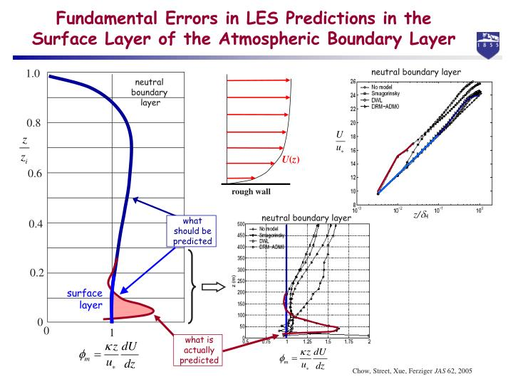 Fundamental errors in les predictions in the surface layer of the atmospheric boundary layer1