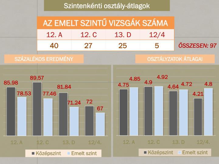 Szintenkénti osztály-átlagok