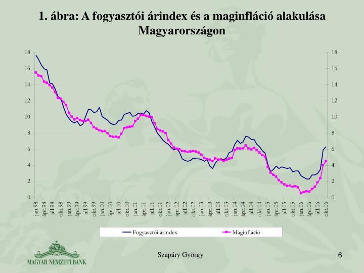 1. ábra: A fogyasztói árindex és a maginfláció alakulása Magyarországon