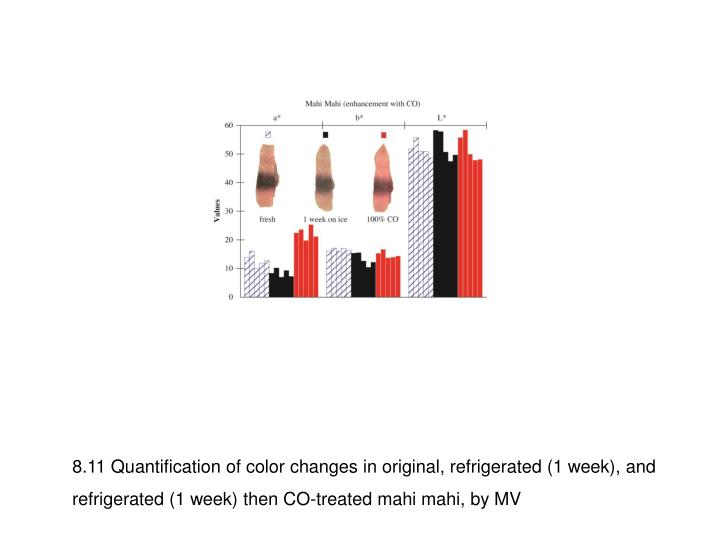 8.11 Quantification of color changes in original, refrigerated (1 week), and