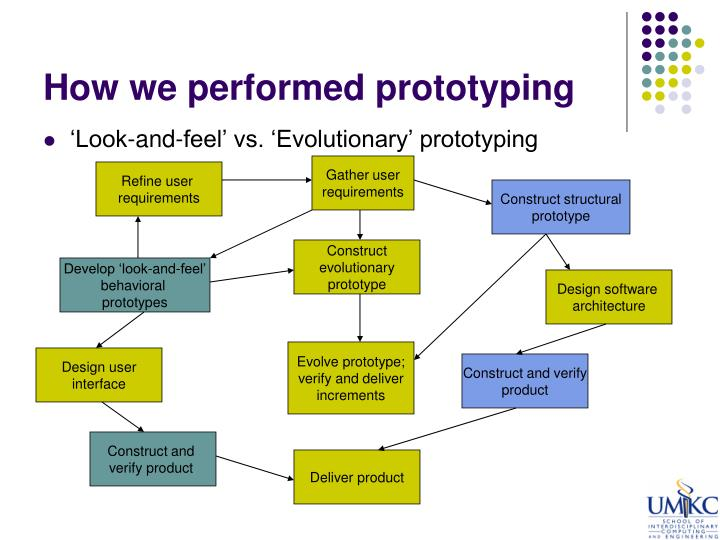 How we performed prototyping