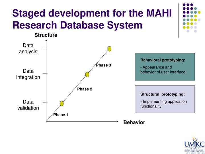 Staged development for the MAHI Research Database System