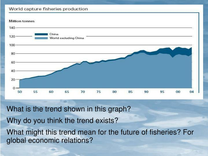 What is the trend shown in this graph?