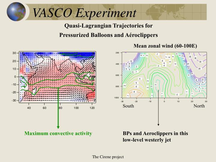 VASCO Experiment