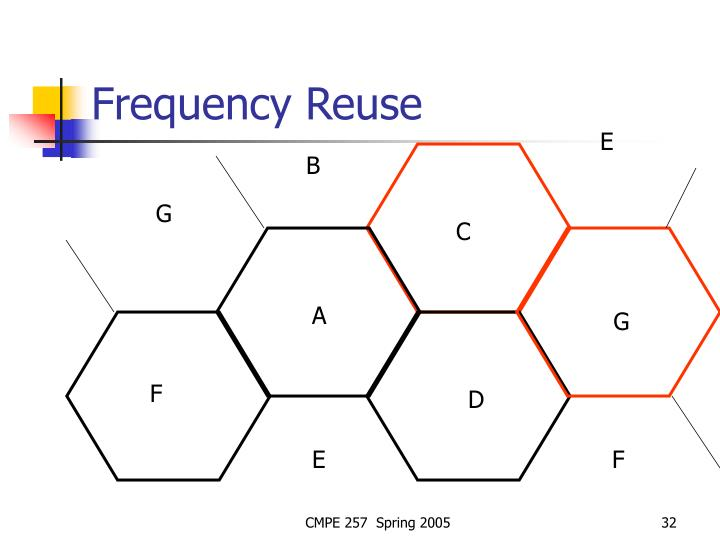 Frequency Reuse