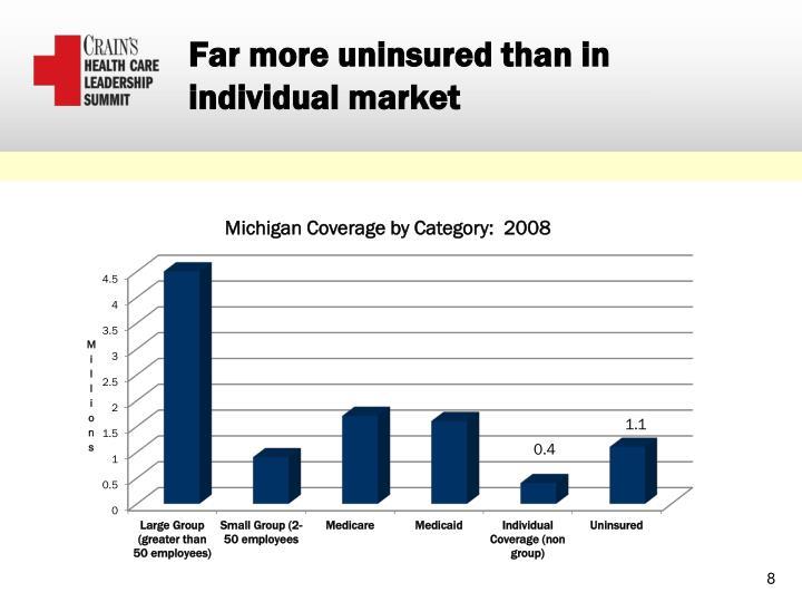 Far more uninsured than in individual market