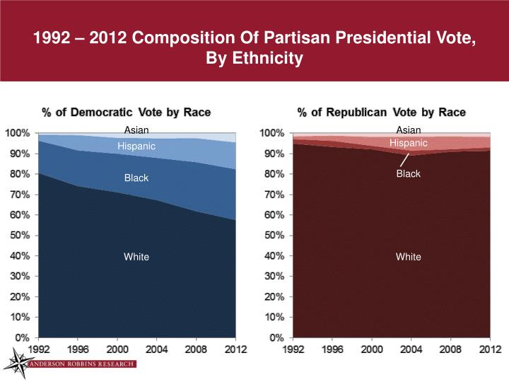 1992 2012 composition of partisan presidential vote by ethnicity