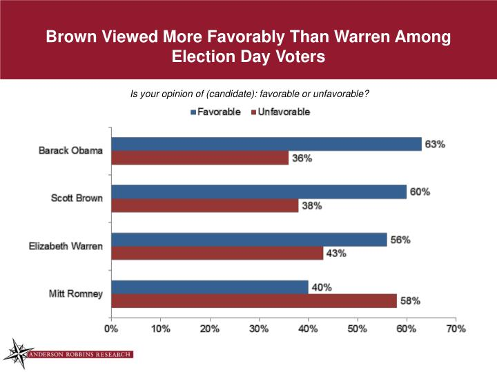 Brown Viewed More Favorably Than Warren Among Election Day Voters