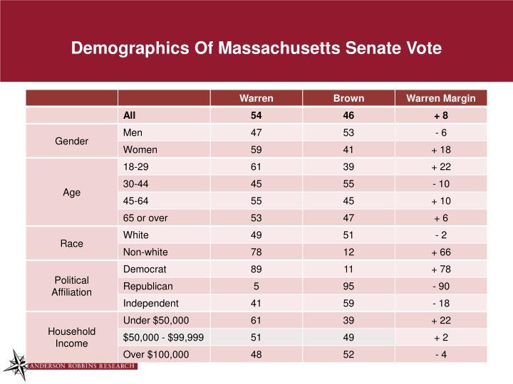 Demographics Of Massachusetts Senate Vote