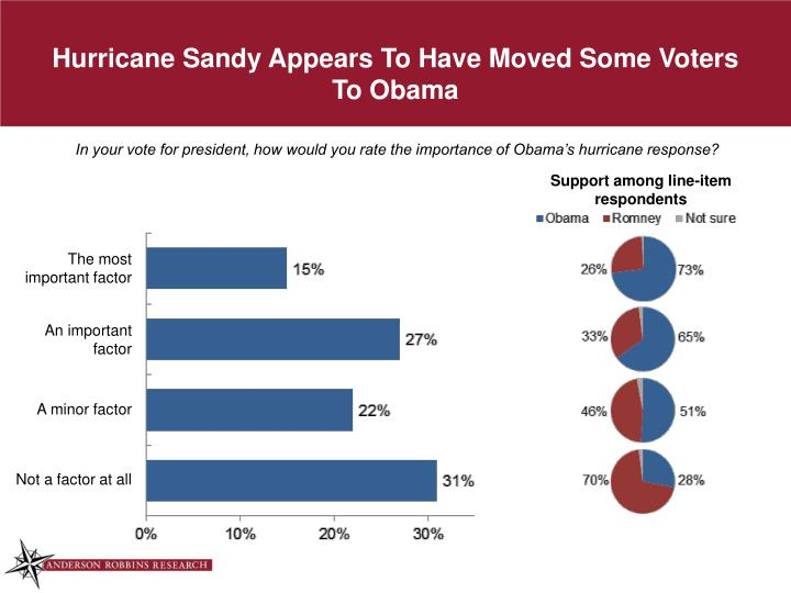Hurricane Sandy Appears To Have Moved Some Voters To Obama