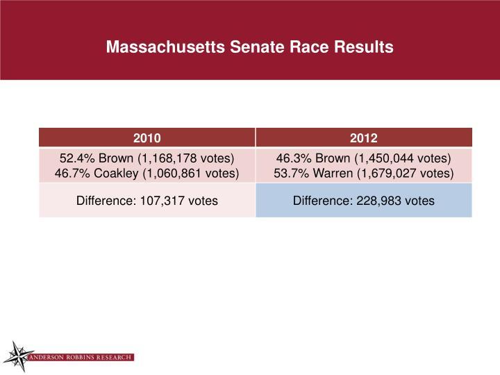Massachusetts Senate Race Results