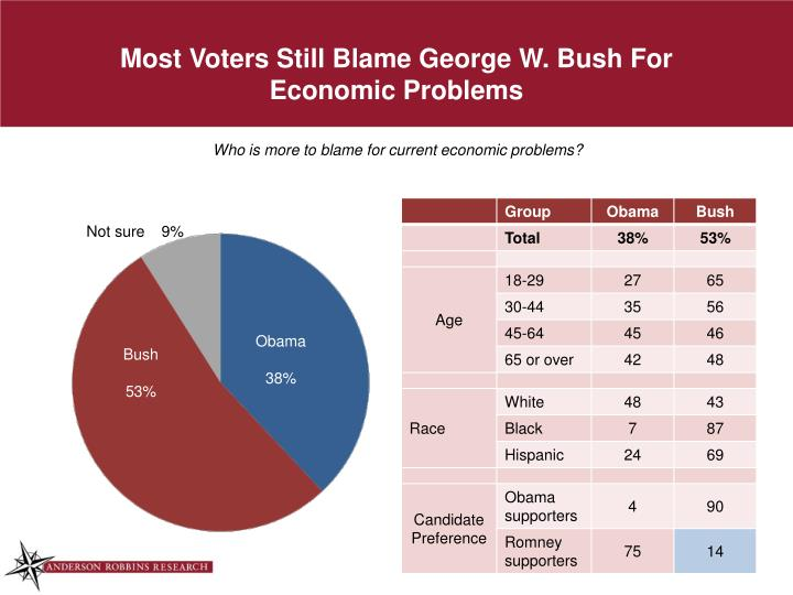 Most Voters Still Blame George W. Bush For