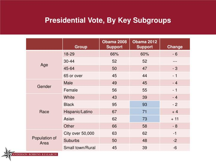 Presidential Vote, By Key Subgroups