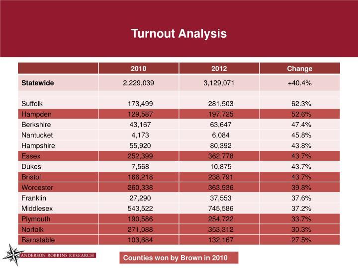 Turnout Analysis