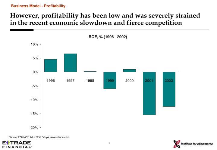 Business Model - Profitability