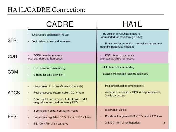 HA1L/CADRE Connection: