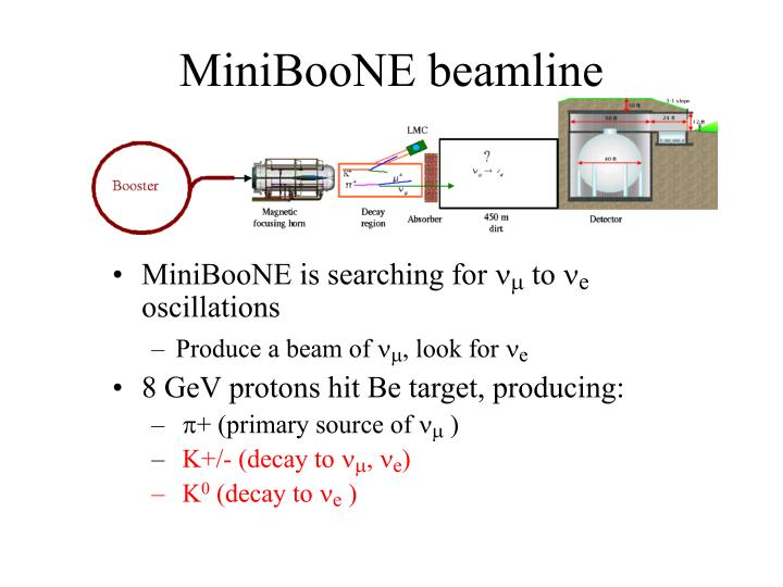 Miniboone beamline