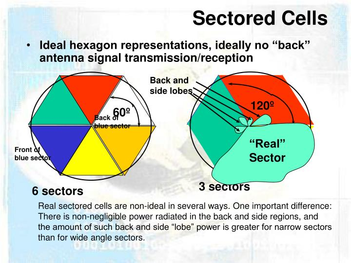 Sectored Cells