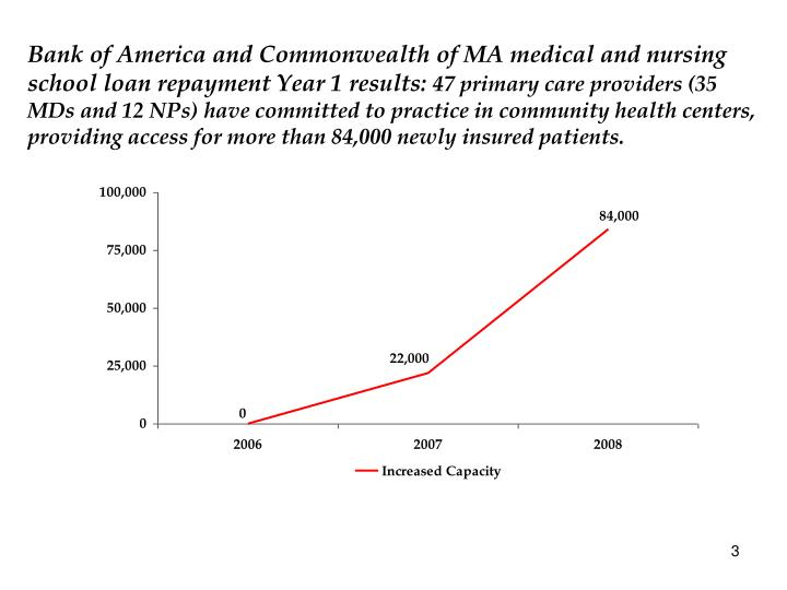 Bank of America and Commonwealth of MA medical and nursing school loan repayment Year 1 results: