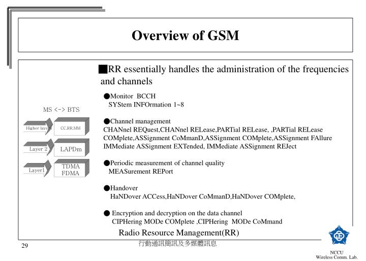 Overview of GSM