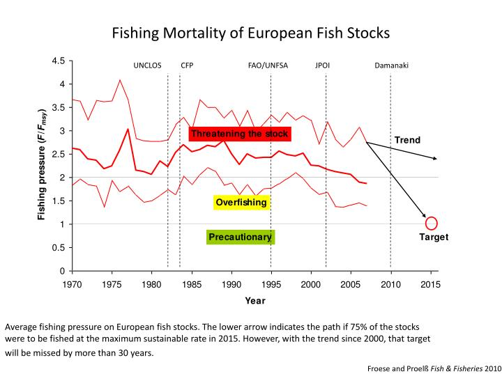 Fishing Mortality of European Fish Stocks