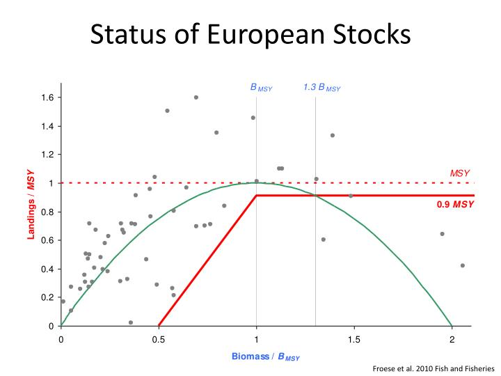 Status of European Stocks