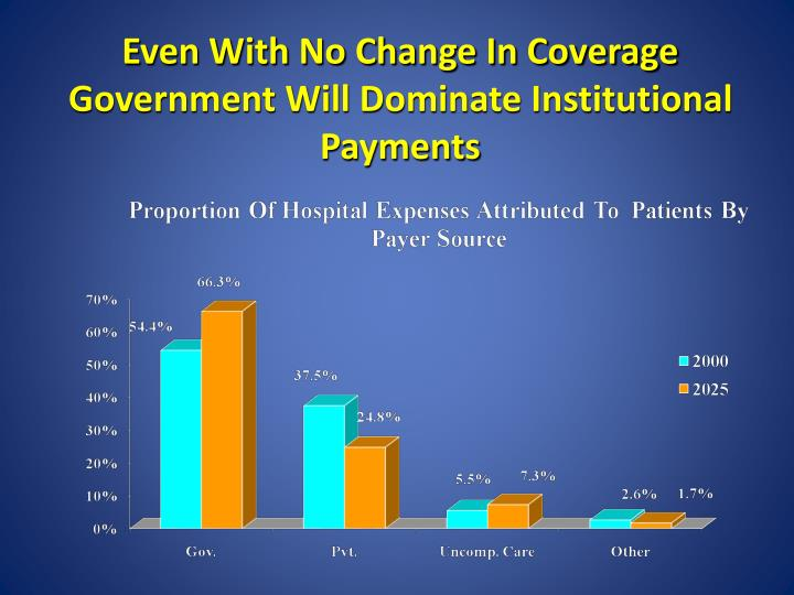 Even with no change in coverage government will dominate institutional payments