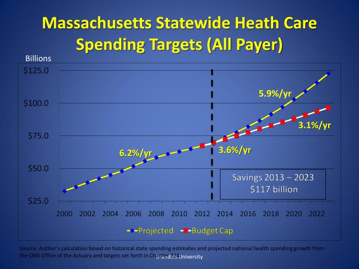 Massachusetts Statewide Heath Care Spending Targets (All Payer)