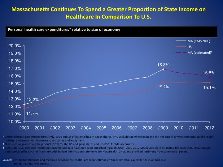 Massachusetts Continues To Spend a Greater Proportion of State Income on Healthcare In Comparison To U.S.