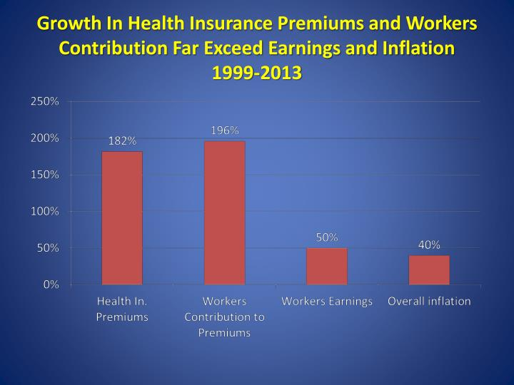 Growth In Health Insurance Premiums and Workers Contribution Far Exceed Earnings and Inflation