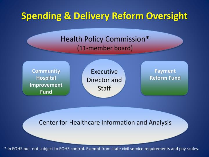 Spending & Delivery Reform Oversight